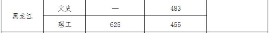 武汉大学2020年黑龙江国家专项录取分数线2