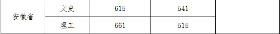 武汉大学2020年安徽国家专项录取分数线2