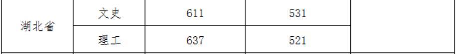 武汉大学2020年湖北国家专项录取分数线2