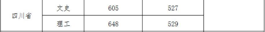 武汉大学2020年四川国家专项录取分数线2