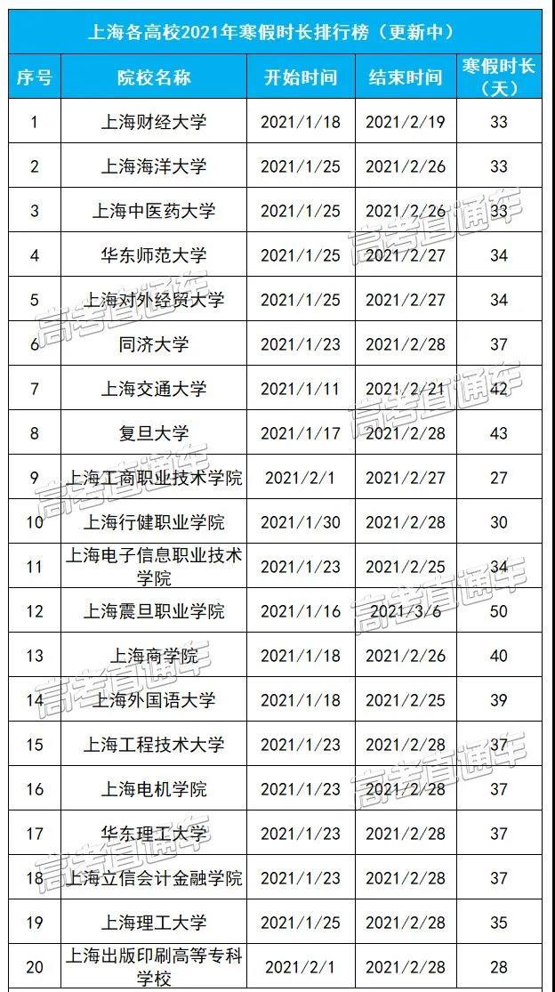 上海各院校较新寒假安排