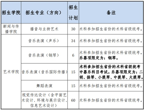 2021年广东外语外贸大学艺术类专业招生公告
