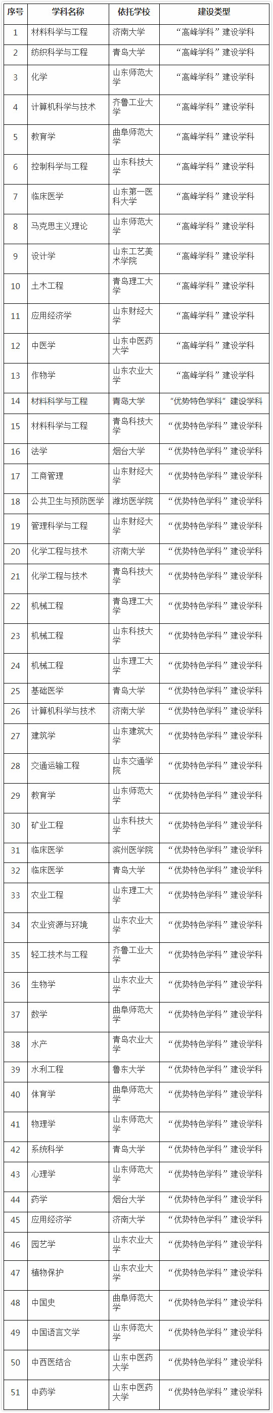 山东省公布高水平大学和高水平学科建设名单
