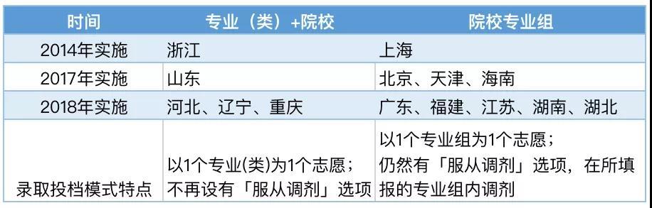 第三批新高考8省份政策简述大全