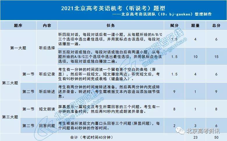 北京2021年高考英�Z��f考�士甲C�_始打��!�需要注意�@些���}!