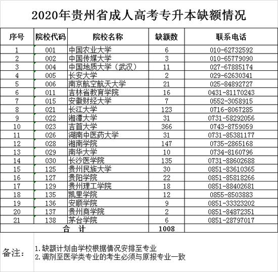 贵州省2020年成人高校招生录取结果查询公告