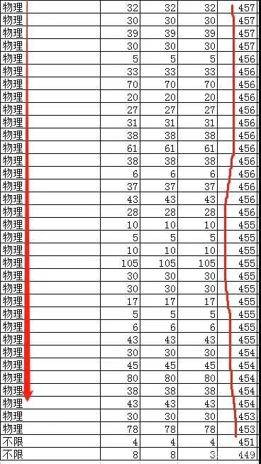 2021�@些新高考�F象�毡刂匾�!新高考省份本科�取分析