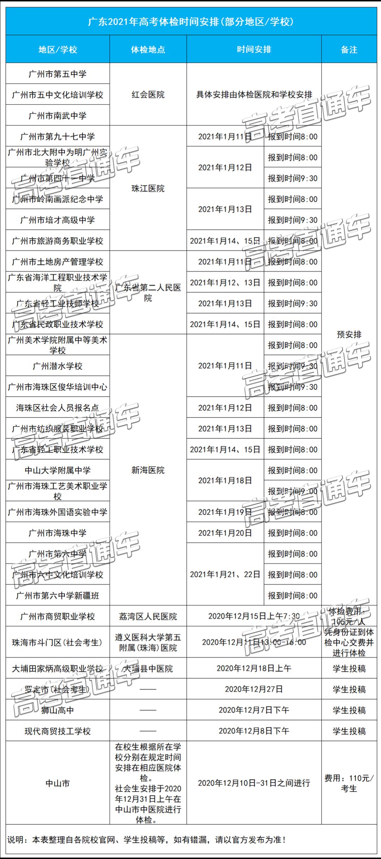 2021广东各地高考体检时间/地点/费用公布