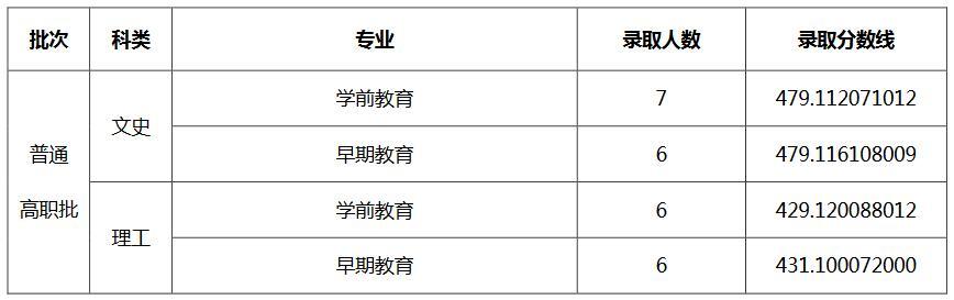 天津��范大�W2020年河南高�分��I�取分�稻�