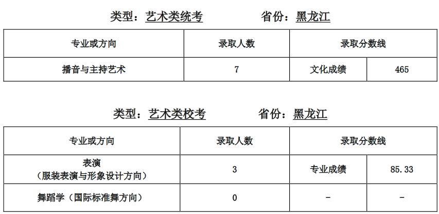 天津��范大�W2020年黑��江��g分��I�取分�稻�1