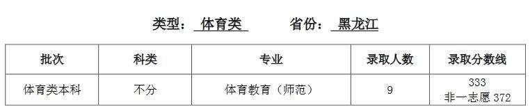 天津��范大�W2020年黑��江�w育分��I�取分�稻�