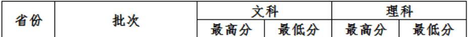 中国政法大学2020年陕西国家专项录取分数线1