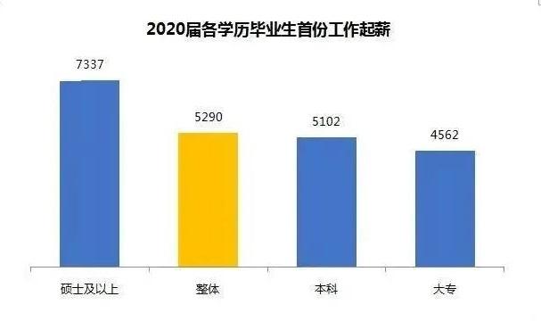 2020年高校毕业生薪酬排行榜出炉