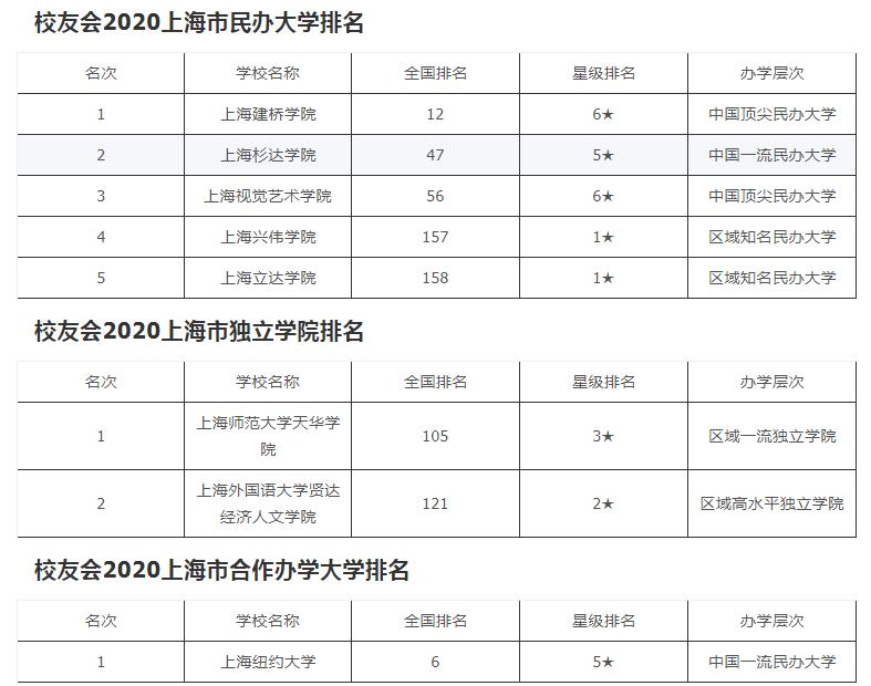 2020年上海校友会大学排名
