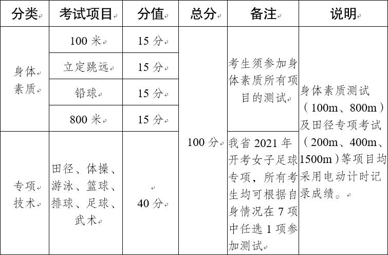 2021年云南普通高校招生�w育�y考工作安排和要求