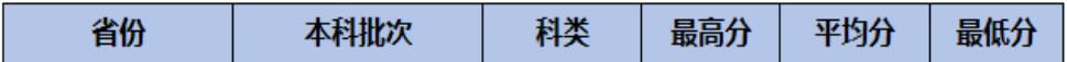 北京城市学院2020年广西普通类录取分数线