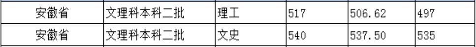 北京城市学院2020年安徽普通类录取分数线1