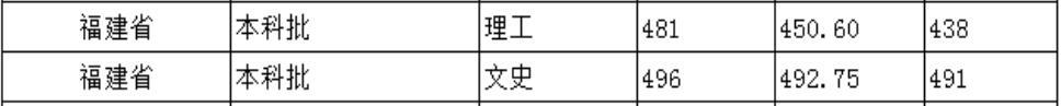 北京城市学院2020年福建普通类录取分数线1