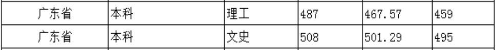北京城市学院2020年广东普通类录取分数线1