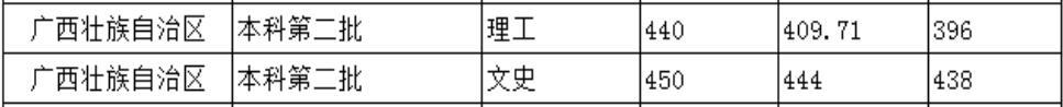 北京城市学院2020年广西普通类录取分数线1