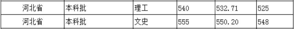 北京城市学院2020年河北普通类录取分数线