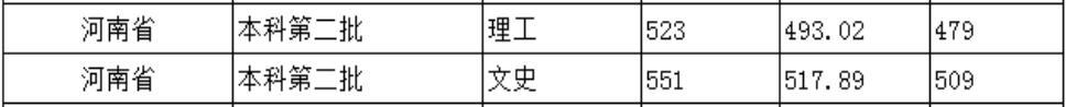 北京城市学院2020年河南普通类录取分数线2