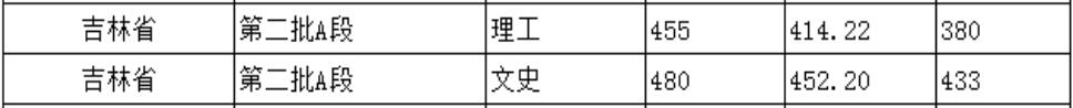 北京城市学院2020年吉林普通类录取分数线2