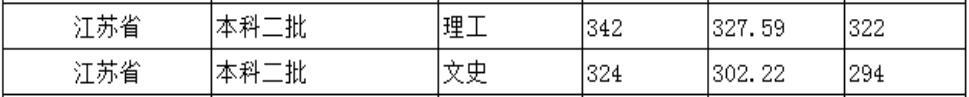 北京城市学院2020年江苏普通类录取分数线2