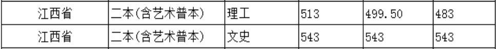 北京城市学院2020年江西普通类录取分数线2