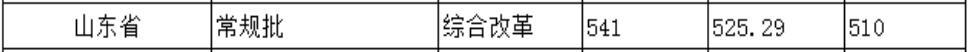 北京城市学院2020年山东普通类录取分数线2