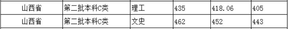 北京城市学院2020年山西普通类录取分数线2