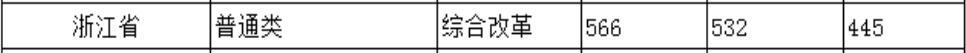 北京城市学院2020年浙江普通类录取分数线2
