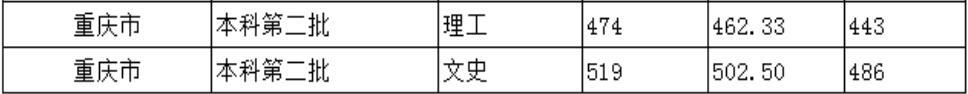 北京城市学院2020年重庆普通类录取分数线2