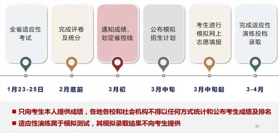 八省�考模�M投�n/�取�r�g公布,3月出成�!