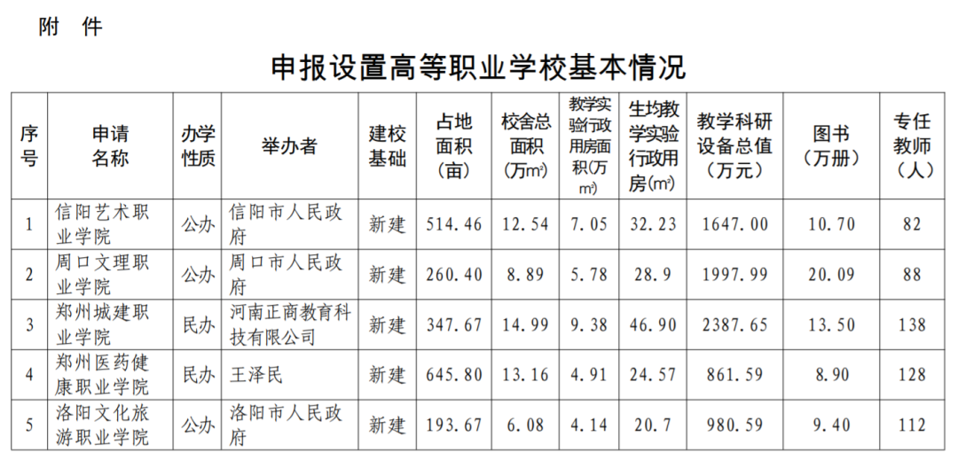 河南省拟新增5所高校!