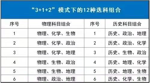 2021年新高考适应性考试,八省联考,重庆考生注意了!
