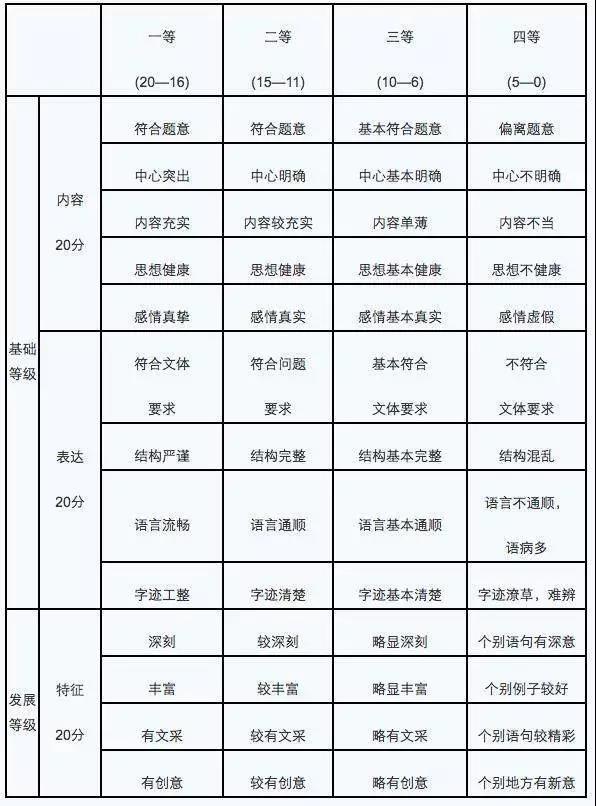 八省�考�Z文作文�u分等�