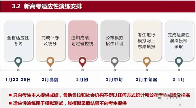 2021江苏省新高考适应性考试演练安排公布,哪些政策需特别注意?
