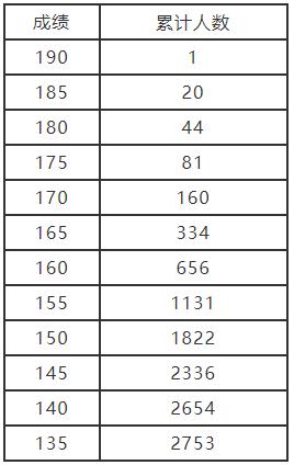 2021年河南艺术类分数段统计表(艺术舞蹈、国际标准舞)