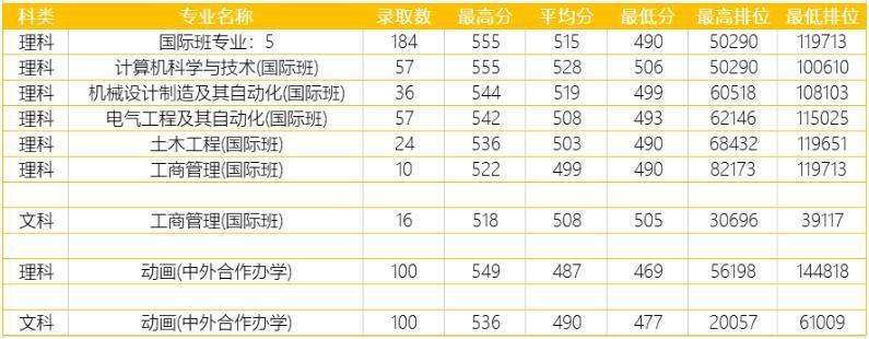 广东工业大学2020年广东中外合作办学分专业录取分数线