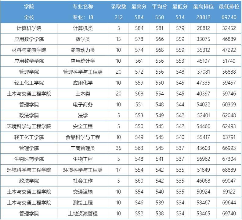 广东工业大学2020年广东地方专项理科分专业录取分数线