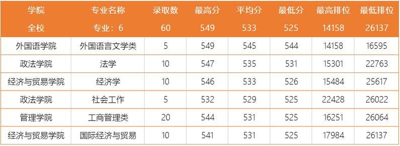 广东工业大学2020年广东地方专项文科分专业录取分数线
