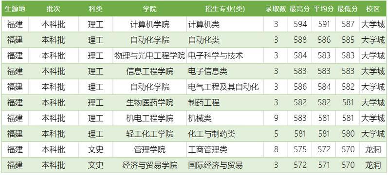 广东工业大学2020年福建普通类分专业录取分数线