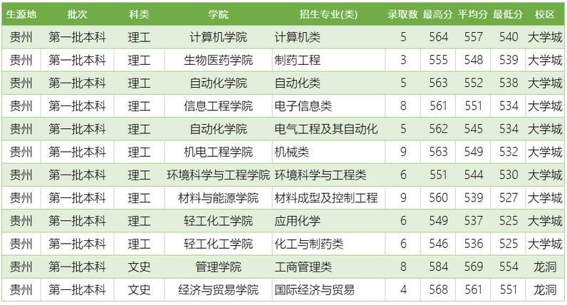 广东工业大学2020年贵州普通类分专业录取分数线