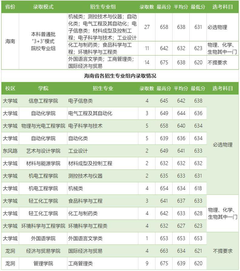广东工业大学2020年海南普通类分专业录取分数线