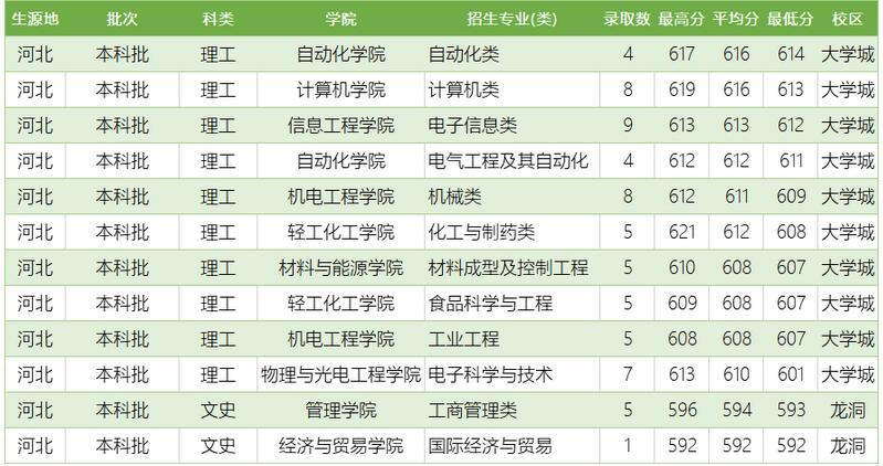 广东工业大学2020年河北普通类分专业录取分数线