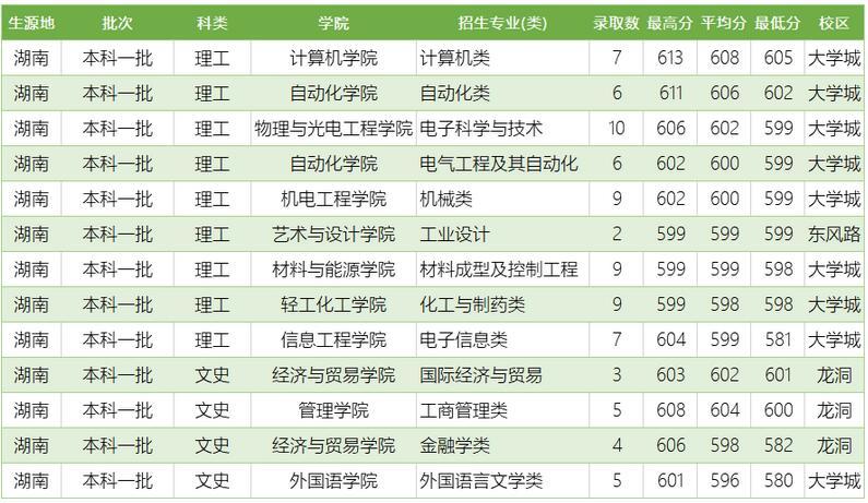 广东工业大学2020年湖南普通类分专业录取分数线