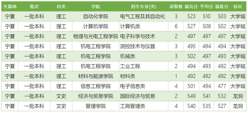 广东工业大学2020年宁夏普通类分专业录取分数线