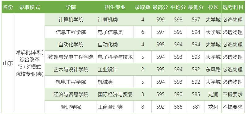 广东工业大学2020年山东普通类分专业录取分数线