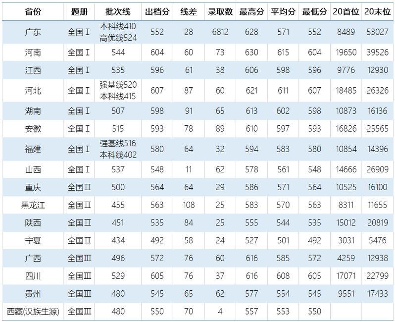 广东工业大学2020年各省理科录取分数线